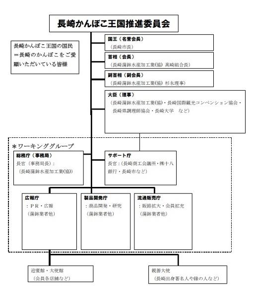 https://kanboko-oukoku.jp/%E3%81%8B%E3%82%93%E3%81%BC%E3%81%93%E7%8E%8B%E5%9B%BD%E7%B5%84%E7%B9%94%E5%9B%B3_R0110%E7%8F%BE%E5%9C%A8.jpg